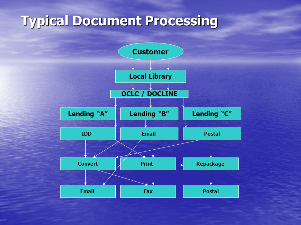"Typical Document Processing Local Library Customer OCLC / DOCLINE Lending ""A""Lending ""B"" IDD Email Lending ""C"" Postal Print Repackage Convert Postal F"