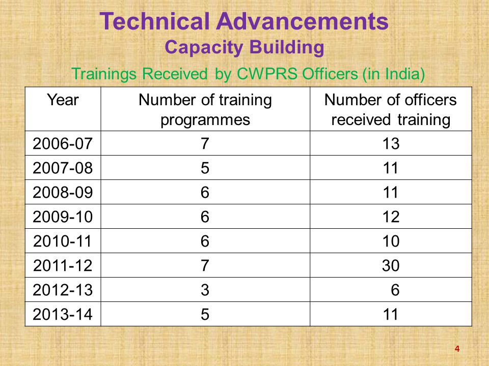 Technical Advancements Capacity Building Trainings Received by CWPRS Officers (in India) 4 YearNumber of training programmes Number of officers received training 2006-07713 2007-08511 2008-09611 2009-10612 2010-11610 2011-12730 2012-133 6 2013-14511