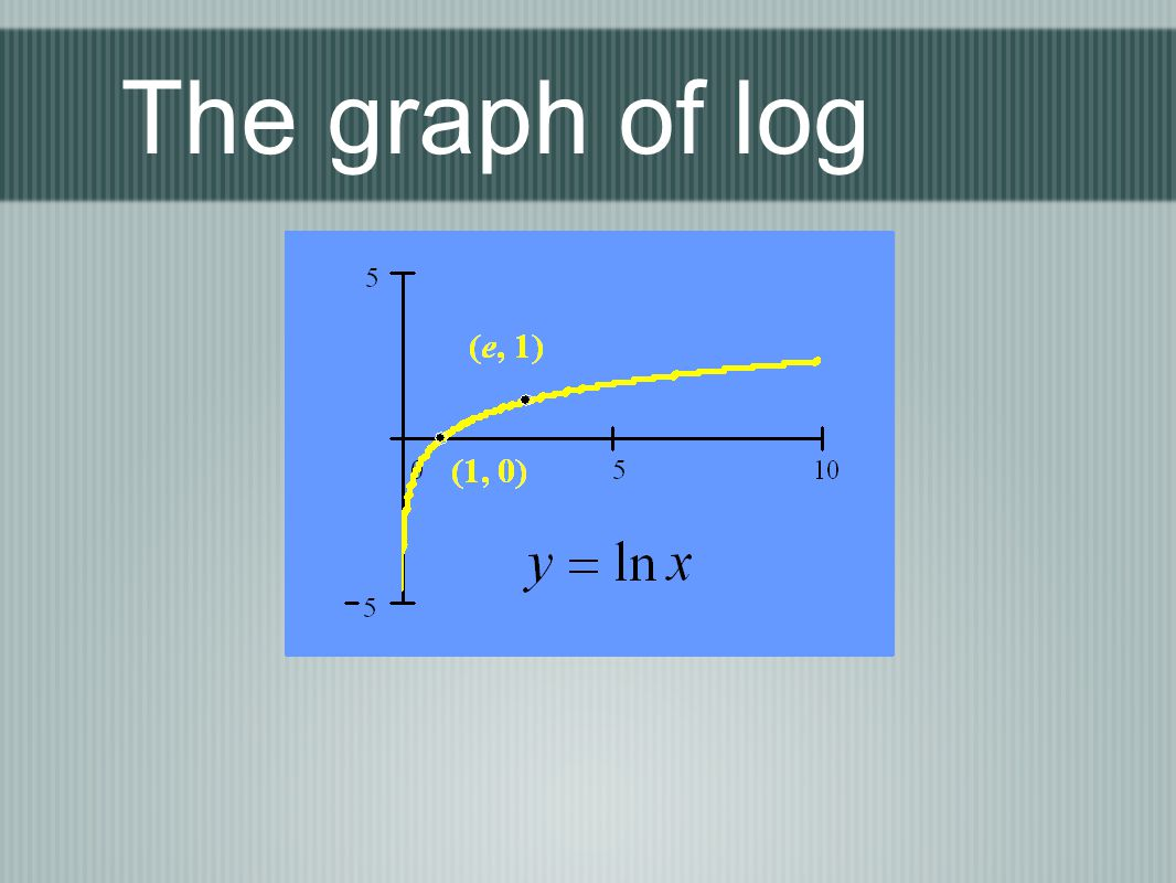 The graph of log