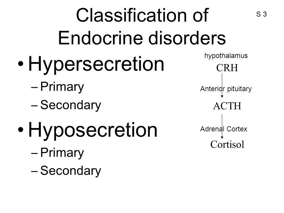 Classification of Endocrine disorders Hypersecretion –Primary –Secondary Hyposecretion –Primary –Secondary CRH ACTH Cortisol hypothalamus Anterior pit