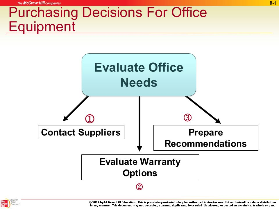 8-1 Prepare Recommendations Contact Suppliers  Purchasing Decisions For Office Equipment Evaluate Warranty Options  Evaluate Office Needs