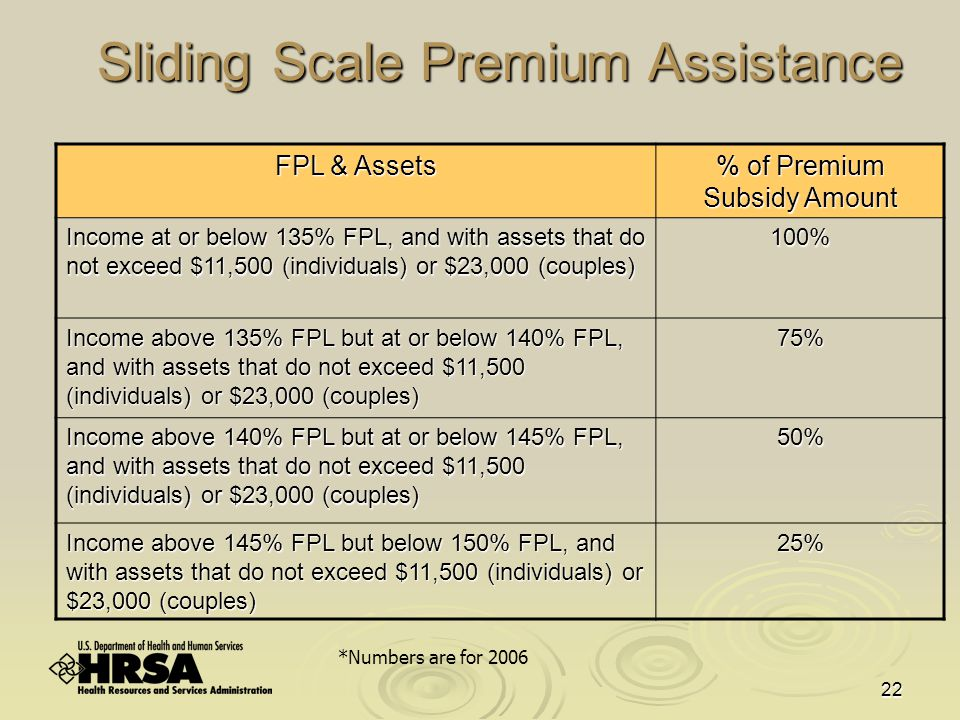 22 Sliding Scale Premium Assistance FPL & Assets % of Premium Subsidy Amount Income at or below 135% FPL, and with assets that do not exceed $11,500 (individuals) or $23,000 (couples) 100% Income above 135% FPL but at or below 140% FPL, and with assets that do not exceed $11,500 (individuals) or $23,000 (couples) 75% Income above 140% FPL but at or below 145% FPL, and with assets that do not exceed $11,500 (individuals) or $23,000 (couples) 50% Income above 145% FPL but below 150% FPL, and with assets that do not exceed $11,500 (individuals) or $23,000 (couples) 25% *Numbers are for 2006