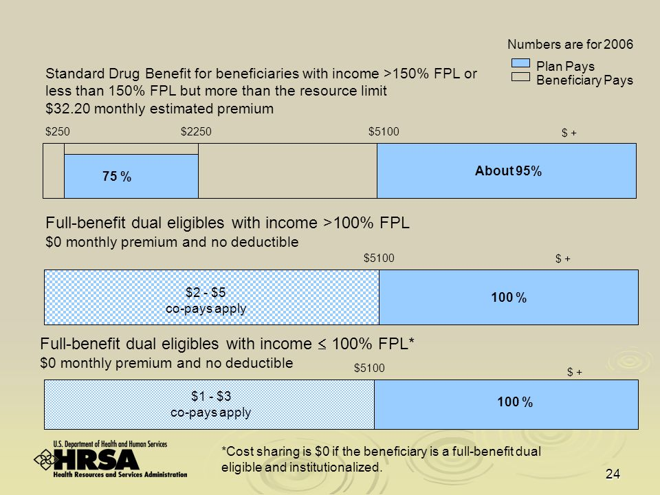 24 Standard Drug Benefit for beneficiaries with income >150% FPL or less than 150% FPL but more than the resource limit $32.20 monthly estimated premium Beneficiary Pays Plan Pays Full-benefit dual eligibles with income  100% FPL* $0 monthly premium and no deductible $5100 $ + 100 % $1 - $3 co-pays apply *Cost sharing is $0 if the beneficiary is a full-benefit dual eligible and institutionalized.