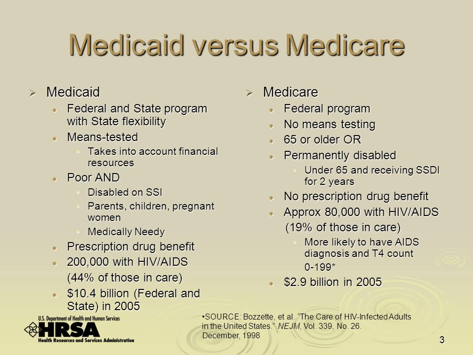 3 Medicaid versus Medicare  Medicaid Federal and State program with State flexibility Federal and State program with State flexibility Means-tested Means-tested Takes into account financial resourcesTakes into account financial resources Poor AND Poor AND Disabled on SSIDisabled on SSI Parents, children, pregnant womenParents, children, pregnant women Medically NeedyMedically Needy Prescription drug benefit Prescription drug benefit 200,000 with HIV/AIDS 200,000 with HIV/AIDS (44% of those in care) $10.4 billion (Federal and State) in 2005 $10.4 billion (Federal and State) in 2005  Medicare Federal program No means testing 65 or older OR Permanently disabled Under 65 and receiving SSDI for 2 years No prescription drug benefit Approx 80,000 with HIV/AIDS (19% of those in care) More likely to have AIDS diagnosis and T4 count 0-199* $2.9 billion in 2005 SOURCE: Bozzette, et al.