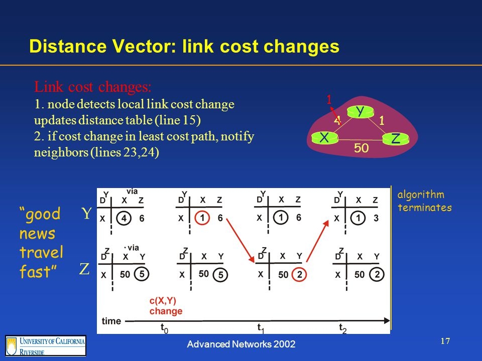 Advanced Networks 2002 17 Distance Vector: link cost changes Link cost changes: 1.