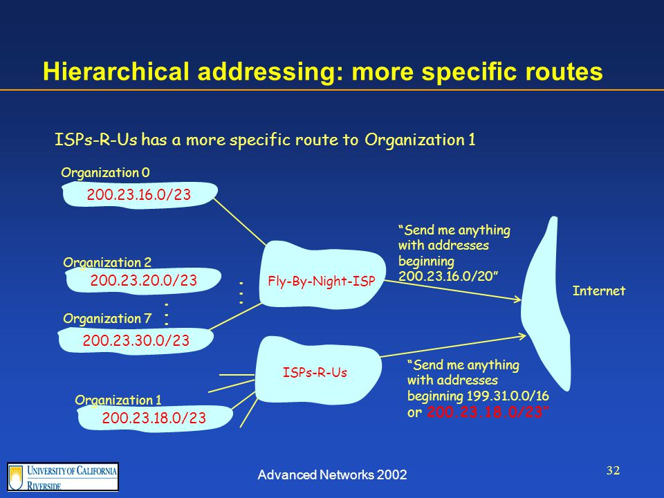 Advanced Networks 2002 32 Hierarchical addressing: more specific routes ISPs-R-Us has a more specific route to Organization 1 Send me anything with addresses beginning 200.23.16.0/20 200.23.16.0/23200.23.18.0/23200.23.30.0/23 Fly-By-Night-ISP Organization 0 Organization 7 Internet Organization 1 ISPs-R-Us Send me anything with addresses beginning 199.31.0.0/16 or 200.23.18.0/23 200.23.20.0/23 Organization 2......