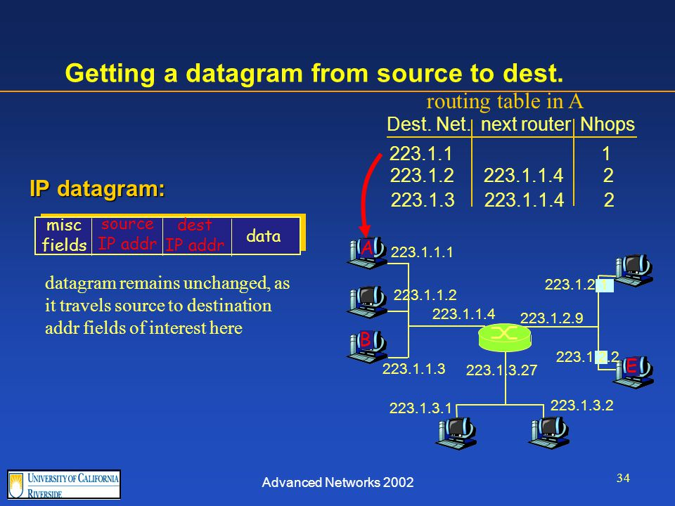 Advanced Networks 2002 34 Getting a datagram from source to dest.
