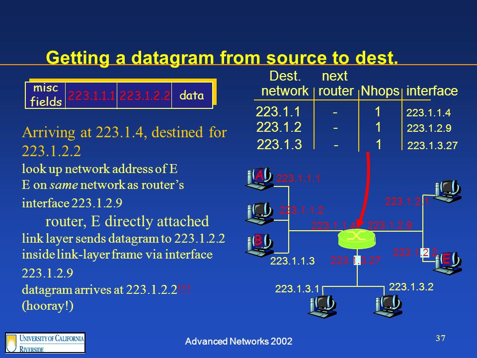 Advanced Networks 2002 37 Getting a datagram from source to dest.