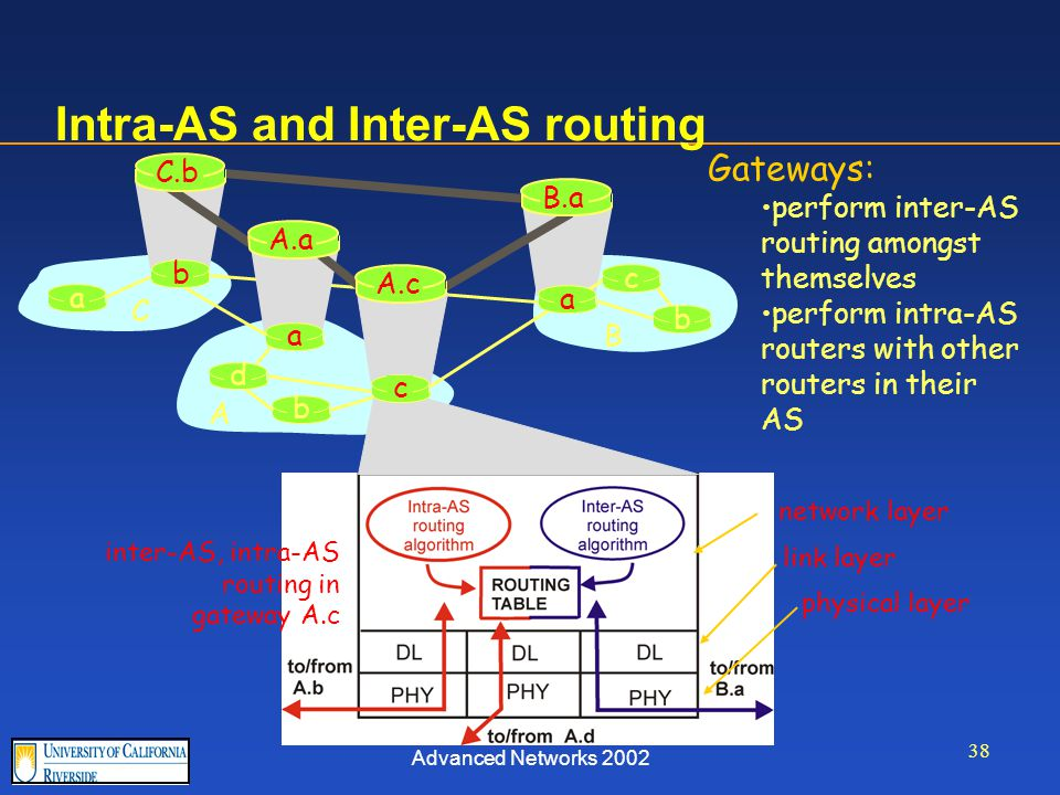 Advanced Networks 2002 38 Intra-AS and Inter-AS routing Gateways: perform inter-AS routing amongst themselves perform intra-AS routers with other routers in their AS inter-AS, intra-AS routing in gateway A.c network layer link layer physical layer a b b a a C A B d A.a A.c C.b B.a c b c