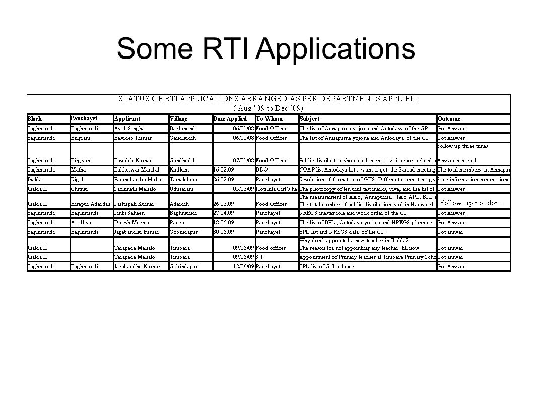 Some RTI Applications