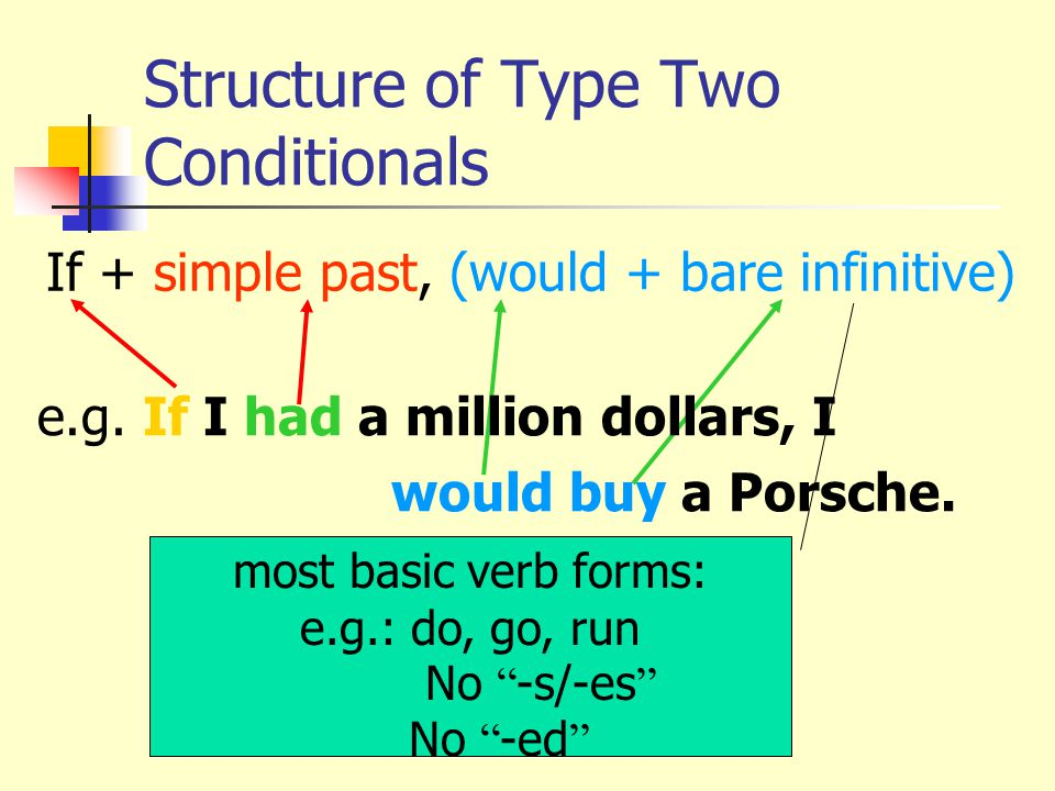 Structure of Type Two Conditionals If + simple past, (would + bare infinitive) most basic verb forms: e.g.: do, go, run  No -s/-es No -ed e.g.