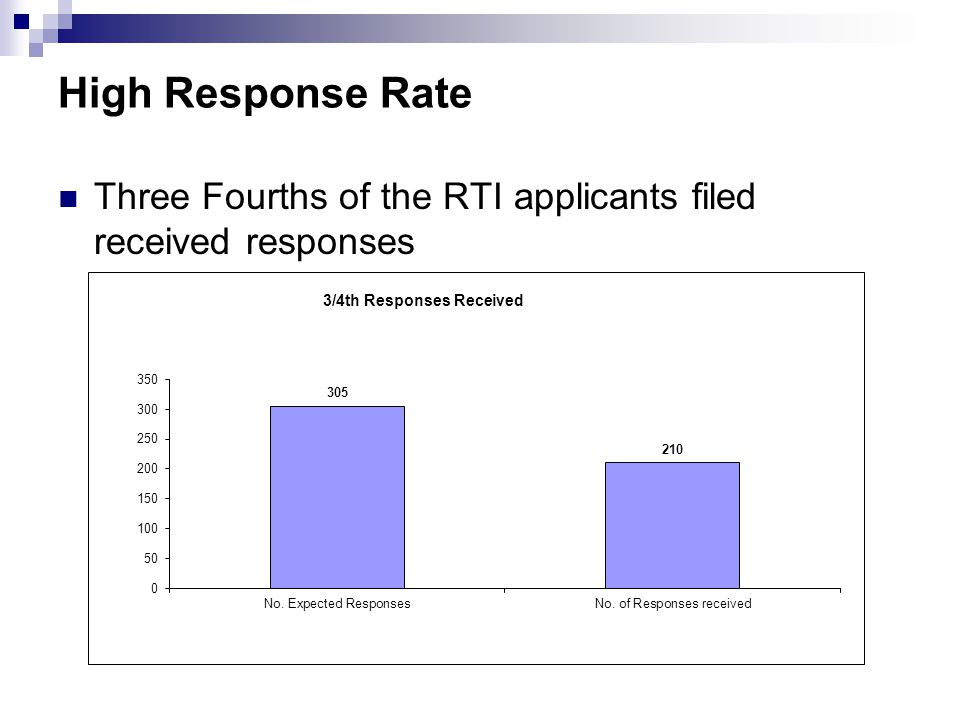 High Response Rate Three Fourths of the RTI applicants filed received responses