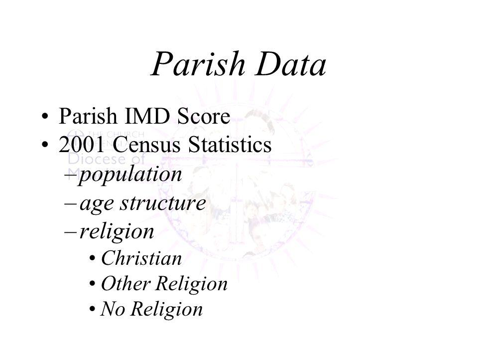 Parish Data Parish IMD Score 2001 Census Statistics –population –age structure –religion Christian Other Religion No Religion
