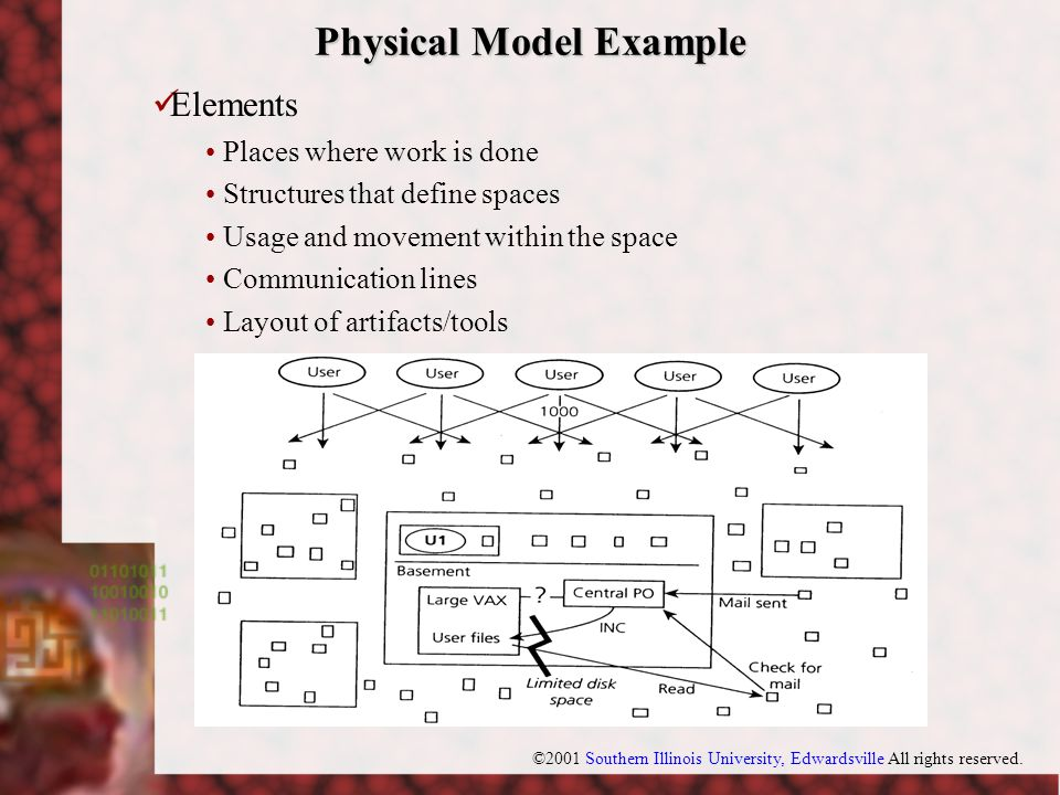 ©2001 Southern Illinois University, Edwardsville All rights reserved. Physical Model Example Elements Places where work is done Structures that define