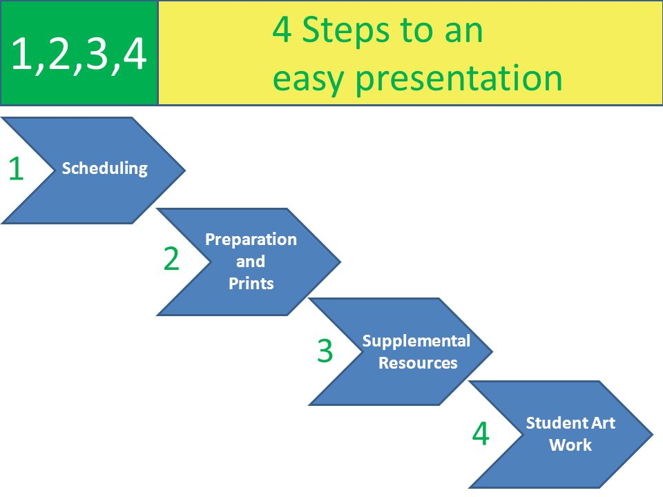4 Steps to an easy presentation 1,2,3,4 Scheduling Supplemental Resources Student Art Work Preparation and Prints 1 2 3 4