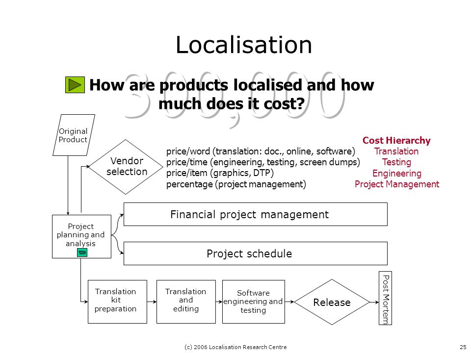 (c) 2006 Localisation Research Centre25 Localisation How are products localised and how much does it cost.