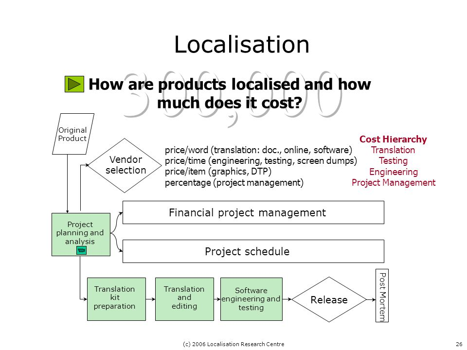 (c) 2006 Localisation Research Centre26 Localisation How are products localised and how much does it cost.