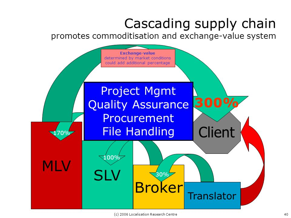 (c) 2006 Localisation Research Centre40 Cascading supply chain promotes commoditisation and exchange-value system MLV SLV Broker Translator Client 170% 100% 30% 300% Project Mgmt Quality Assurance Procurement File Handling Exchange-value determined by market conditions could add additional percentage