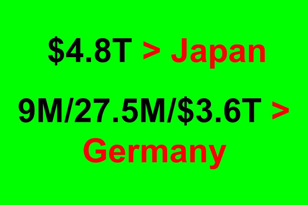 $4.8T > Japan 9M/27.5M/$3.6T > Germany