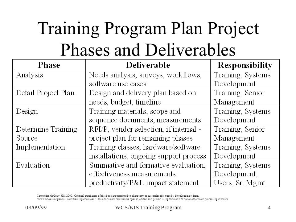 08/09/994WCS/KIS Training Program Training Program Plan Project Phases and Deliverables Copyright McGraw-Hill 2000.