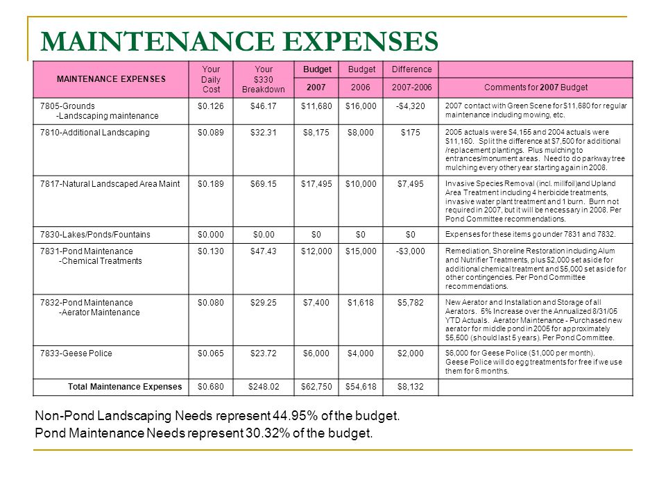 MAINTENANCE EXPENSES Non-Pond Landscaping Needs represent 44.95% of the budget.