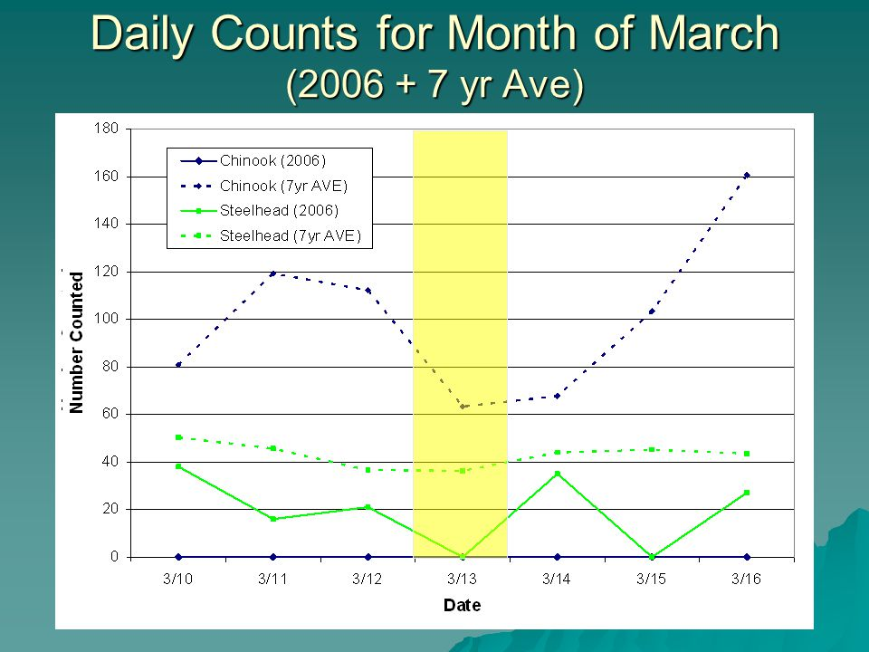 Daily Counts for Month of March (2006 + 7 yr Ave)
