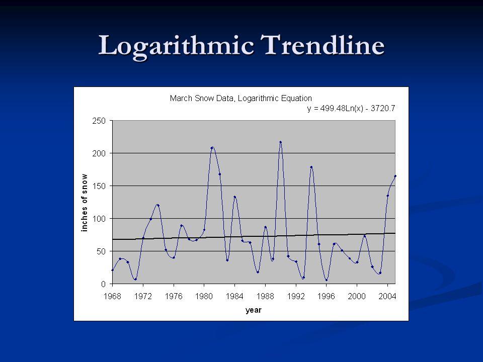 Logarithmic Trendline