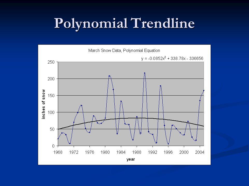 Polynomial Trendline