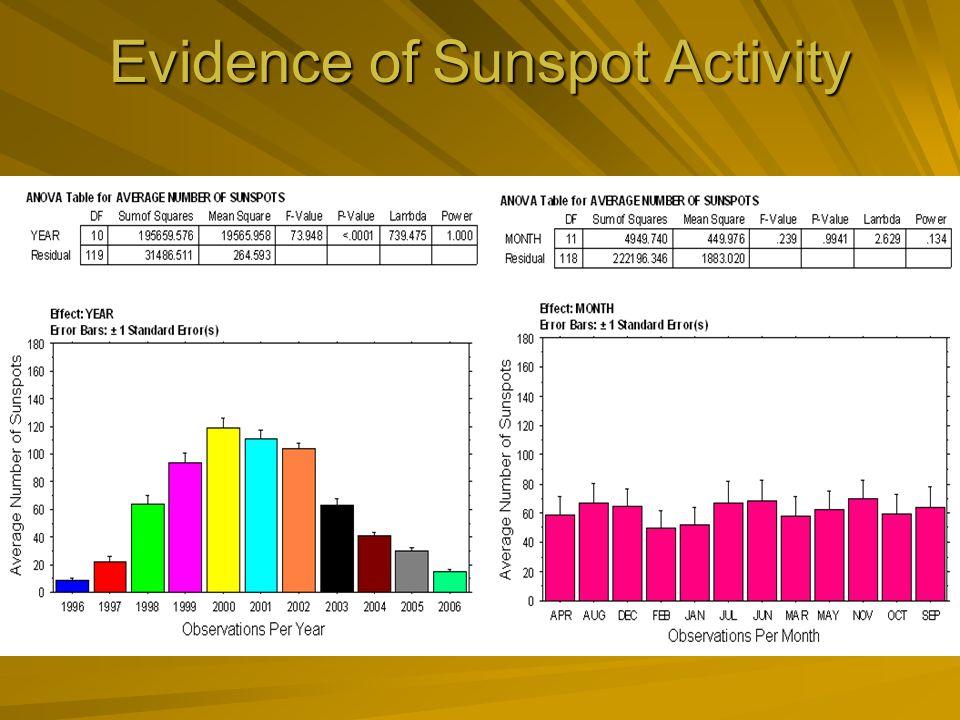Evidence of Sunspot Activity