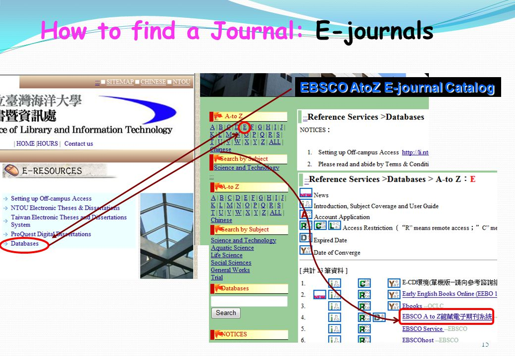 15 EBSCO AtoZ E-journal Catalog How to find a Journal: E-journals