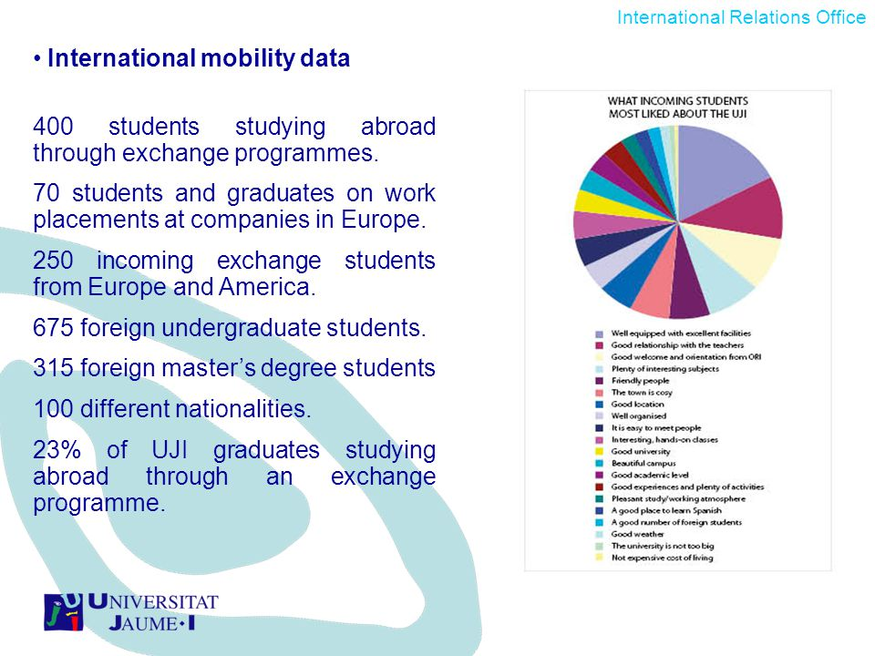 International mobility data 400 students studying abroad through exchange programmes.