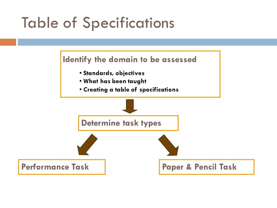 Table of Specifications Standards, objectives What has been taught Creating a table of specifications Identify the domain to be assessed Determine tas