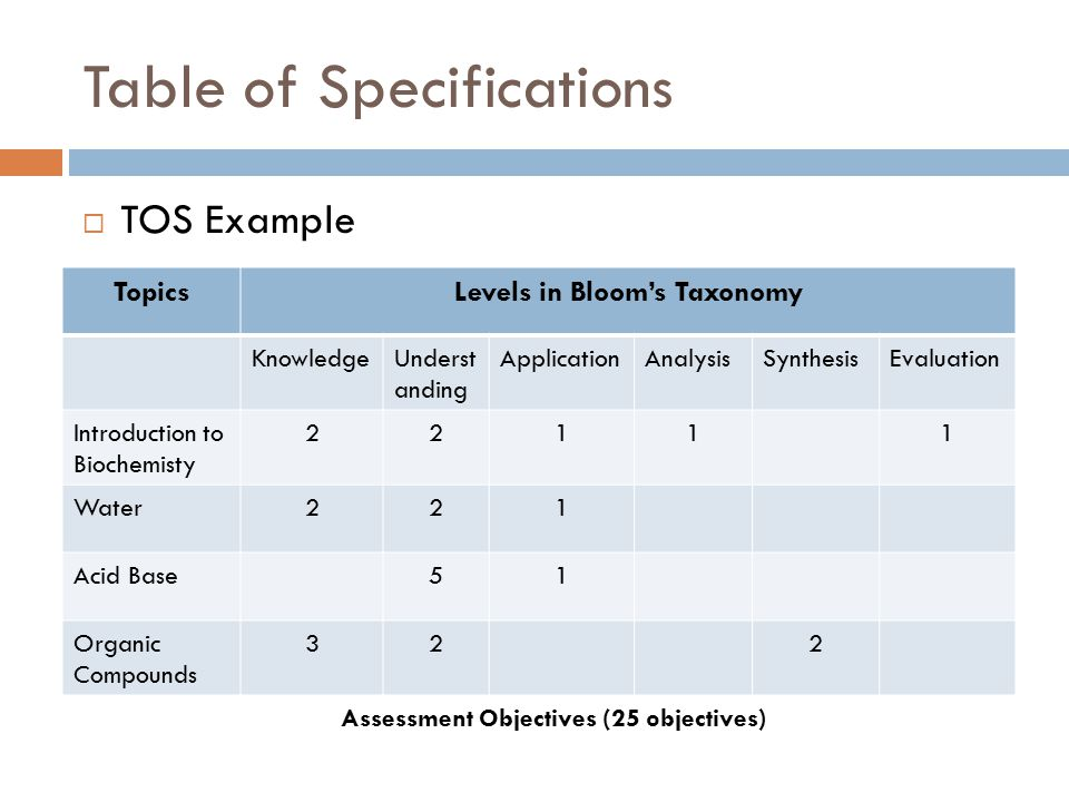 Table of Specifications  TOS Example Assessment Objectives (25 objectives) TopicsLevels in Bloom's Taxonomy KnowledgeUnderst anding ApplicationAnalys