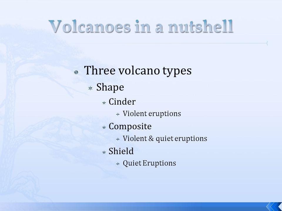  Three volcano types  Shape  Cinder  Violent eruptions  Composite  Violent & quiet eruptions  Shield  Quiet Eruptions