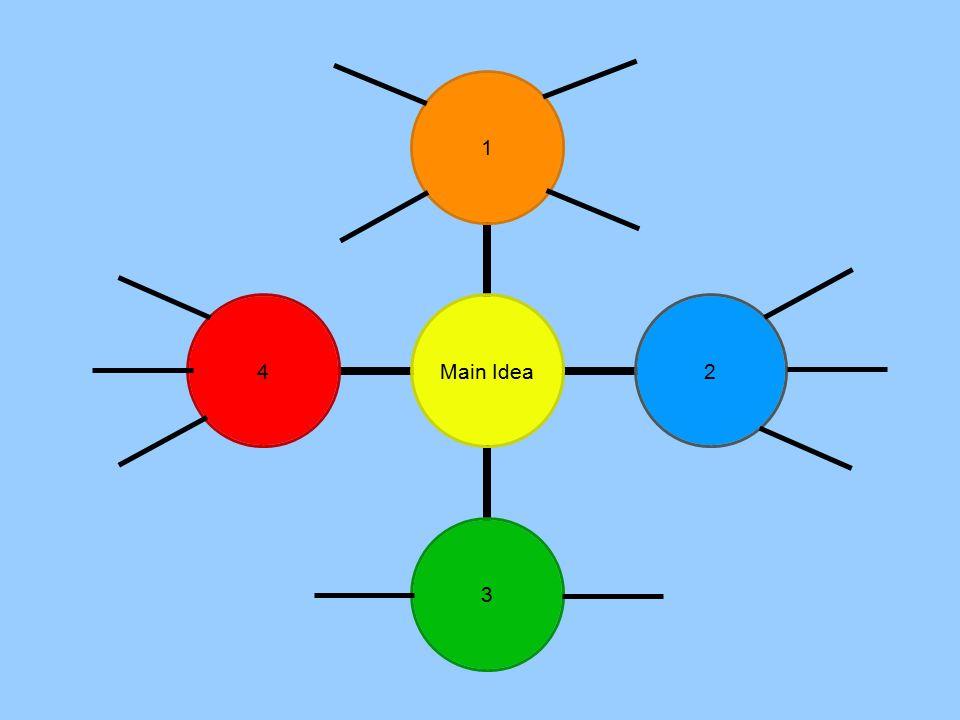 Main Idea 1234
