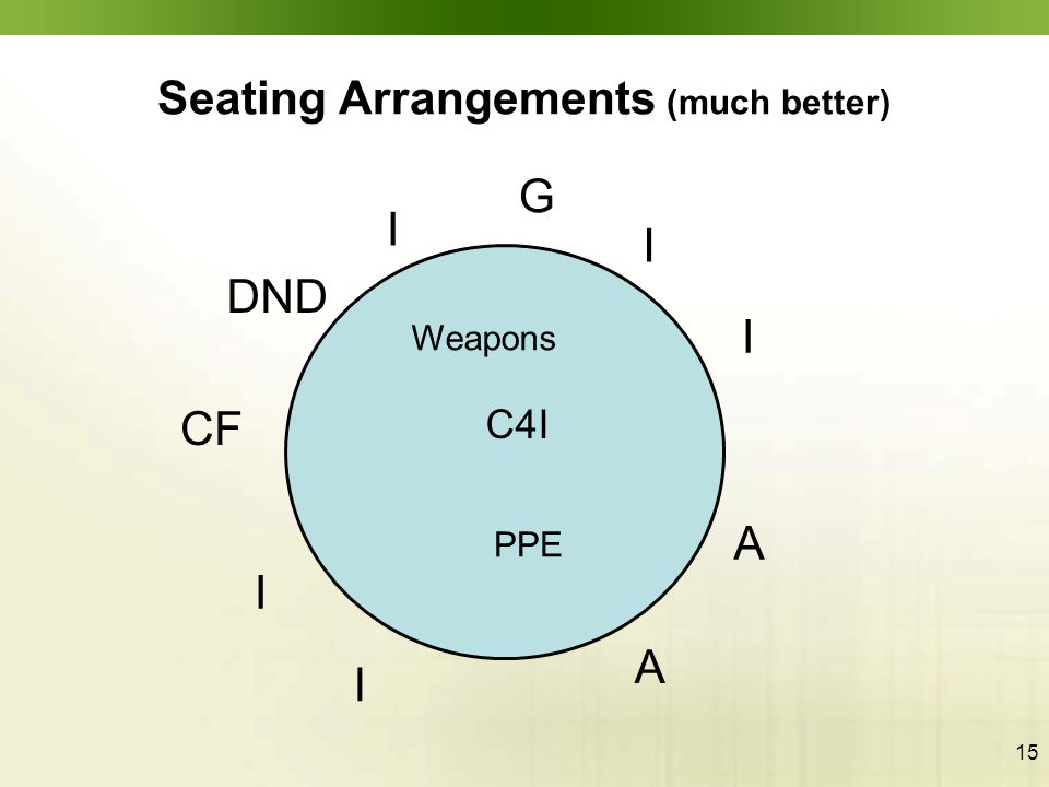 15 Seating Arrangements (much better) I C4I Weapons PPE A I I CF DND G A I I