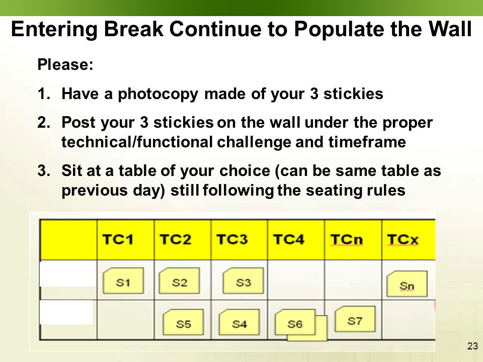 23 Entering Break Continue to Populate the Wall Please: 1.Have a photocopy made of your 3 stickies 2.Post your 3 stickies on the wall under the proper