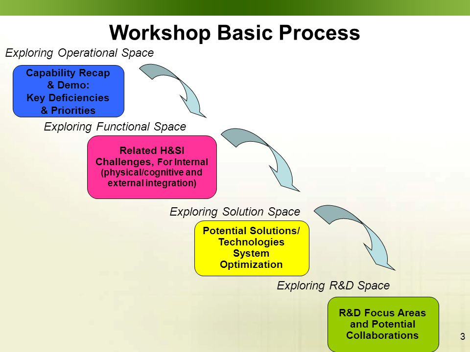 3 Workshop Basic Process Capability Recap & Demo: Key Deficiencies & Priorities Related H&SI Challenges, For Internal (physical/cognitive and external integration) Potential Solutions/ Technologies System Optimization R&D Focus Areas and Potential Collaborations Exploring Operational Space Exploring Functional Space Exploring Solution Space Exploring R&D Space