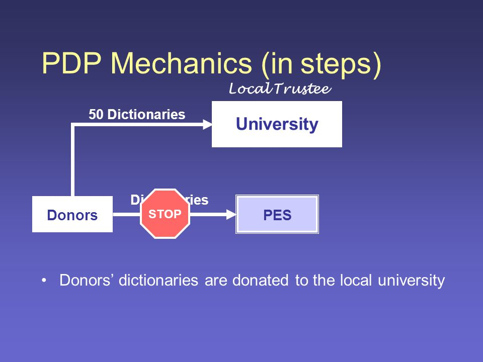 PDP Mechanics (in steps) 50 Dictionaries Donors University Local Trustee PES Donors' dictionaries are donated to the local university Dictionaries STOP