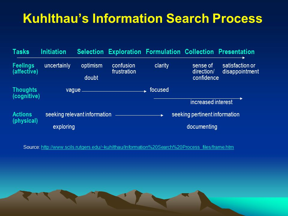 Kuhlthau's Information Search Process Tasks Initiation Selection Exploration Formulation Collection Presentation Feelings uncertainly optimism confusion clarity sense of satisfaction or (affective) frustration direction/ disappointment doubt confidence Thoughts vague focused (cognitive) increased interest Actions seeking relevant information seeking pertinent information (physical) exploring documenting Source: http://www.scils.rutgers.edu/~kuhlthau/Information%20Search%20Process_files/frame.htmhttp://www.scils.rutgers.edu/~kuhlthau/Information%20Search%20Process_files/frame.htm