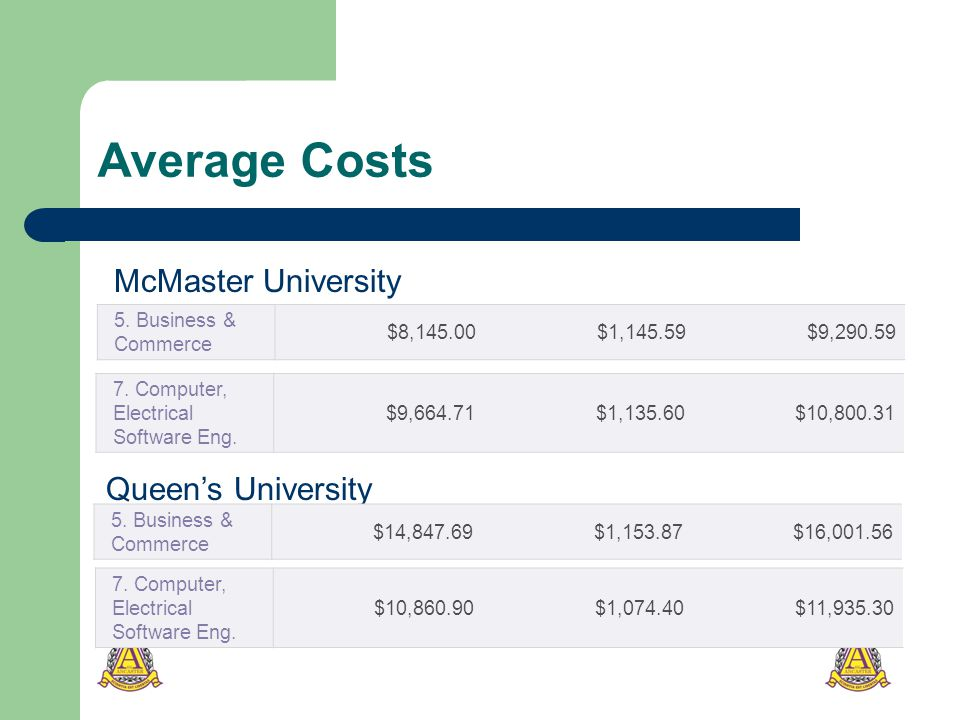 Average Costs 7. Computer, Electrical Software Eng.