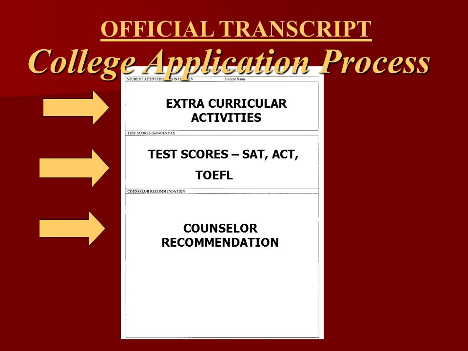 OFFICIAL TRANSCRIPT EXTRA CURRICULAR ACTIVITIES TEST SCORES – SAT, ACT, TOEFL COUNSELOR RECOMMENDATION College Application Process