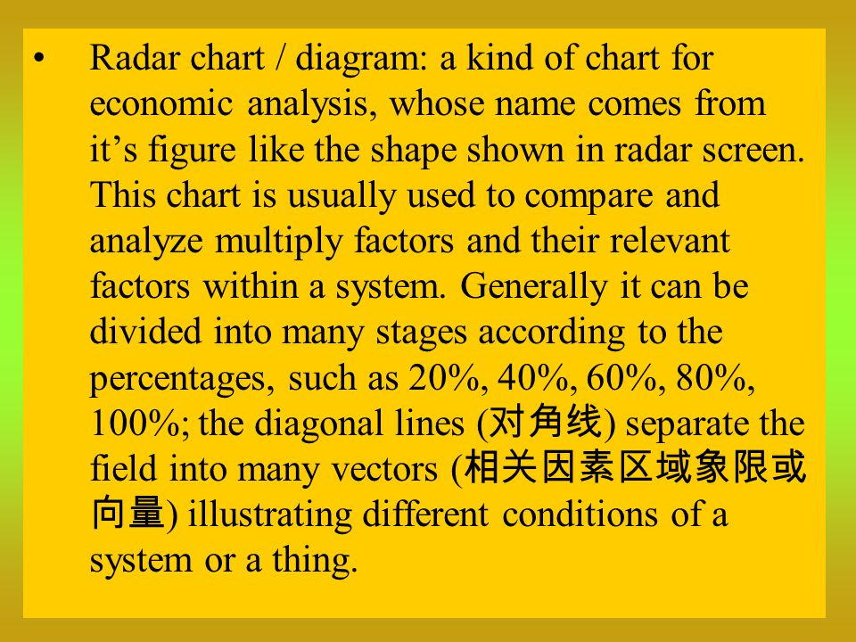 Radar chart / diagram: a kind of chart for economic analysis, whose name comes from it's figure like the shape shown in radar screen.