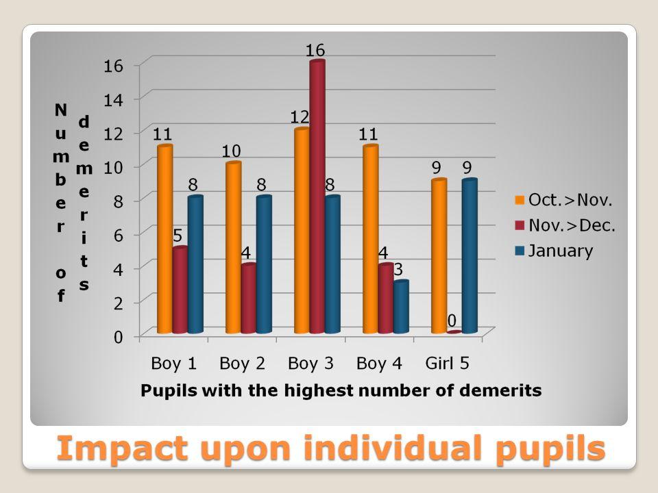 Impact upon individual pupils
