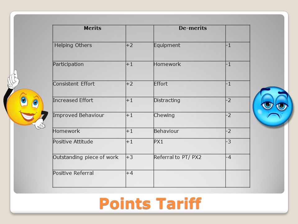Points Tariff Merits De-merits Helping Others+2Equipment Participation+1Homework Consistent Effort+2Effort Increased Effort+1Distracting-2 Improved Behaviour+1Chewing-2 Homework+1Behaviour-2 Positive Attitude+1PX1-3 Outstanding piece of work+3Referral to PT/ PX2-4 Positive Referral+4