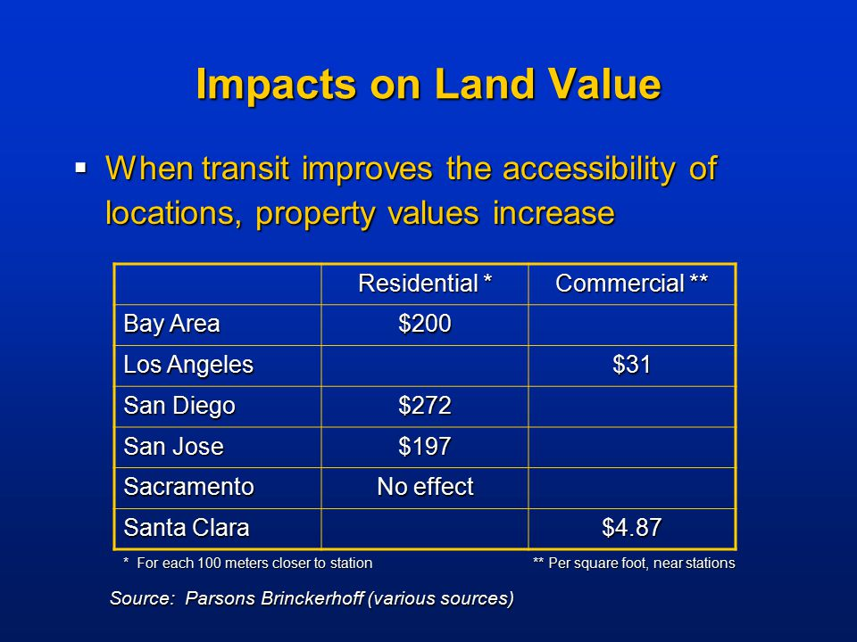 Impacts on Land Value  When transit improves the accessibility of locations, property values increase Residential * Commercial ** Bay Area $200 Los A