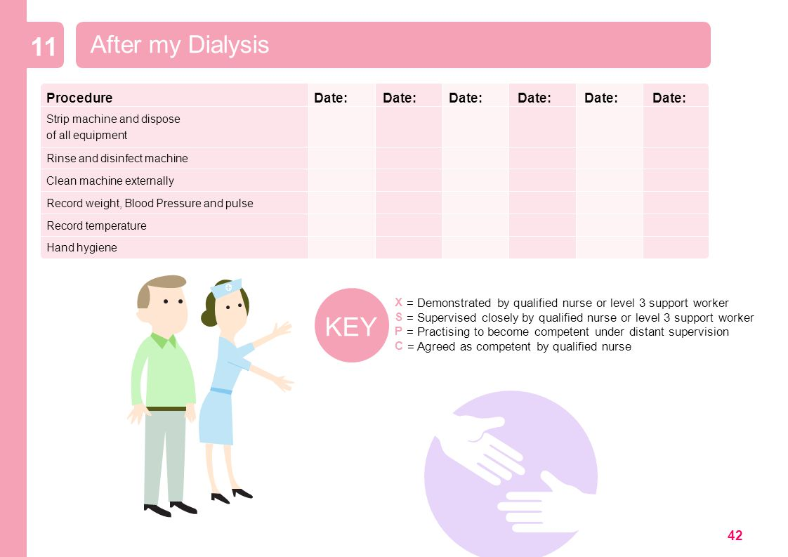 Content adapted from material developed by staff at Guys and St Thomas Hospitals as part of a Modernisation Initiative on Self Care Dialysis.