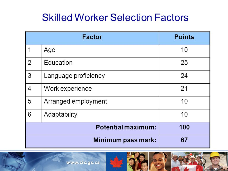 Skilled Worker Selection Factors FactorPoints 1Age10 2Education25 3Language proficiency24 4Work experience21 5Arranged employment10 6Adaptability10 Potential maximum:100 Minimum pass mark:67