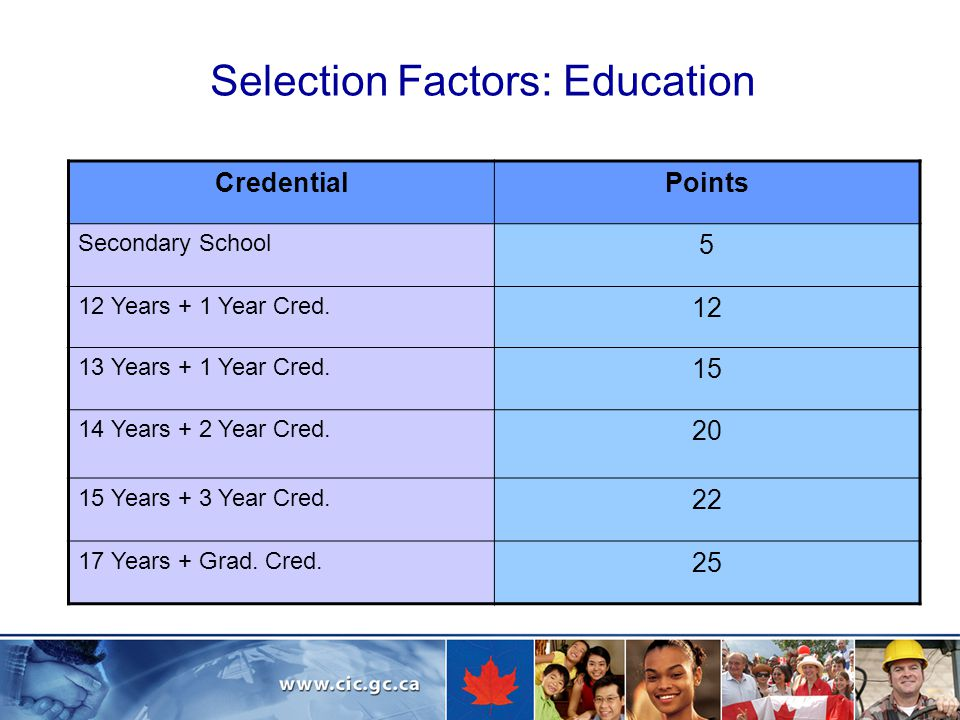 Selection Factors: Education CredentialPoints Secondary School 5 12 Years + 1 Year Cred.