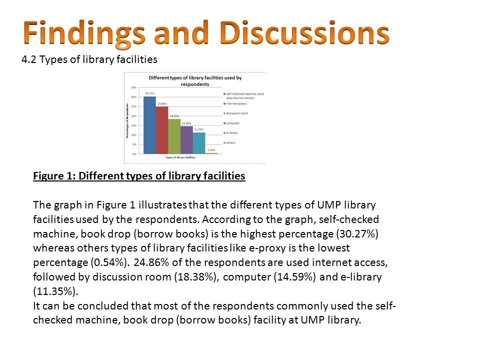 Figure 1: Different types of library facilities The graph in Figure 1 illustrates that the different types of UMP library facilities used by the respo